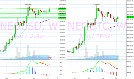 NEOUSD: $NEO.X weekly chart in dollar and $BTC.X terms