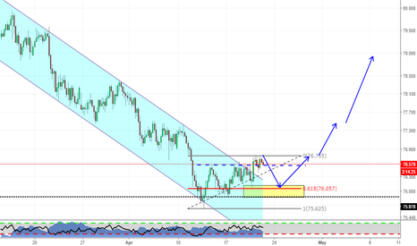 NZDJPY: End of the downtrend on JPY?