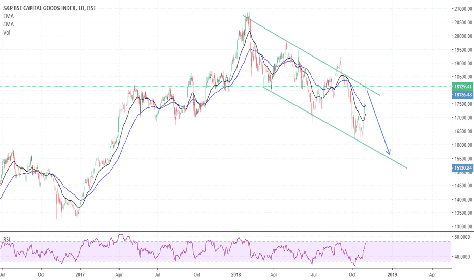 CG: Capital Goods Index