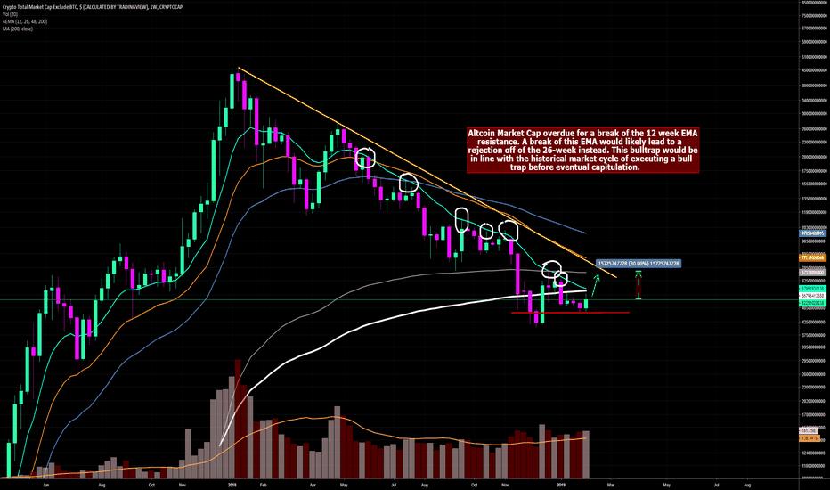 TOTAL2: AltCoin MarketCap Overdue to Break the 12 Week EMA--Bull Trap?