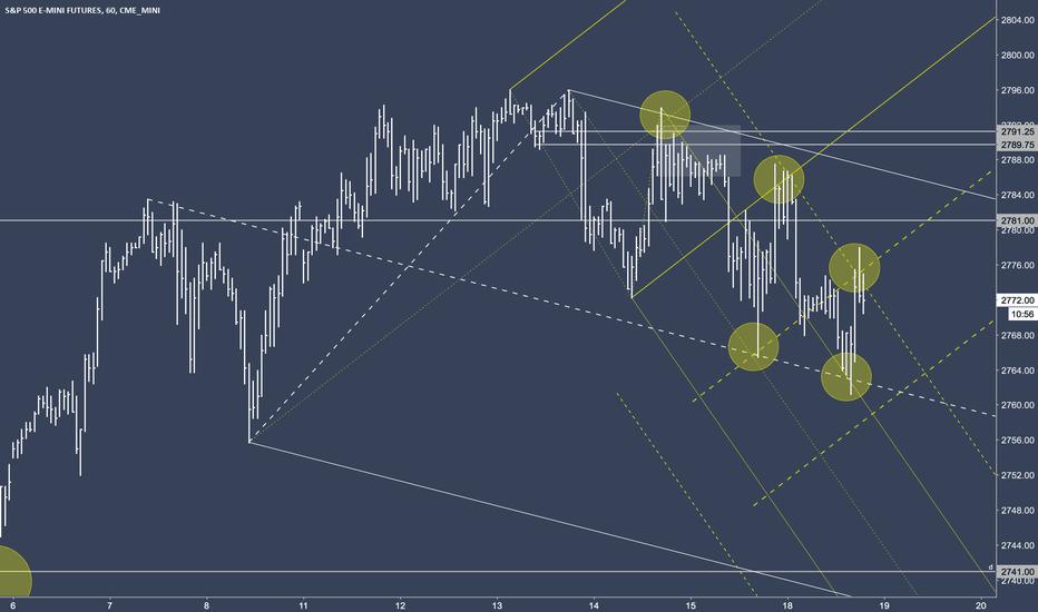 ES1!: ES And Pitchforks Symmetry