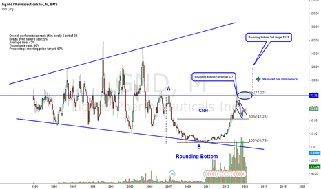 LGND: Should be on all investors watchlist