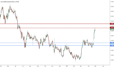 EURNZD: Possible Short From Supply