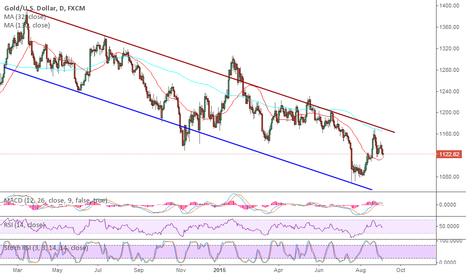 XAUUSD: Gold is still not glittering