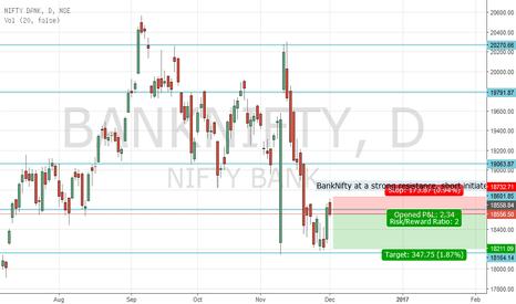BANKNIFTY: BankNifty Short setup