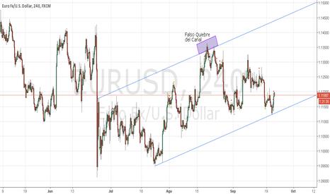 EURUSD: Canal Alcista Corregido después de la Fed