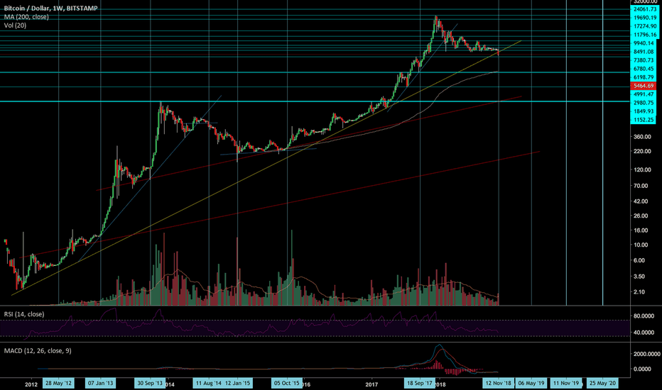 BTCUSD: Bitcoin could take 1-1.5 more years until the next bull run
