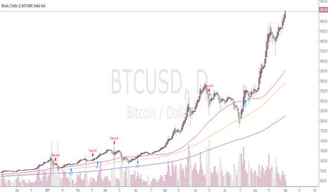 BTCUSD: BTC/USD BUY Strategy