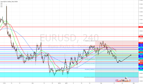 EURUSD: Short for now