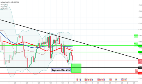 AUDUSD: Buy opportunity, fundamental and technical analysis