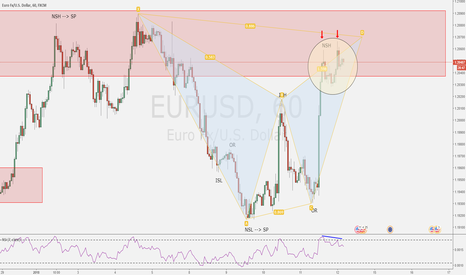 EURUSD: The importance of rules in your trading