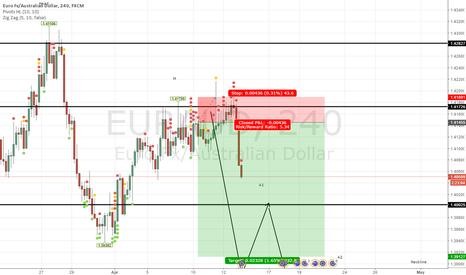 EURAUD: EA Short