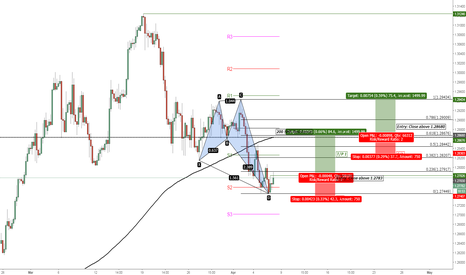USDCAD: USD/CAD Bullish Crab Pattern