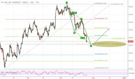 DXY: Index Dollar pattern analysis