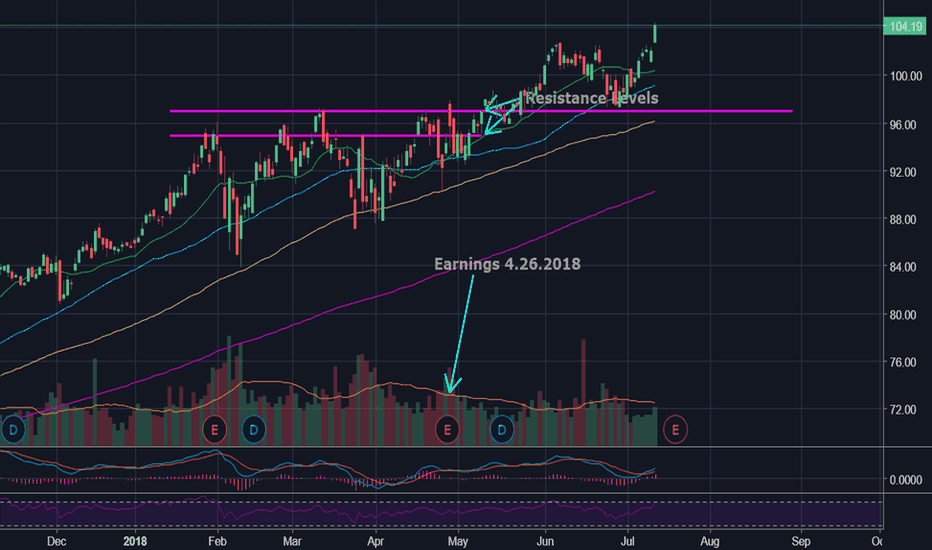 MSFT: $MSFT Resistance becomes support...