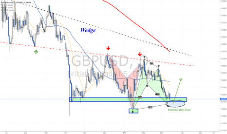 GBPUSD: Weekly support zone being tested