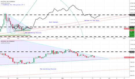 BTCUSD: Finally, the matching fractal