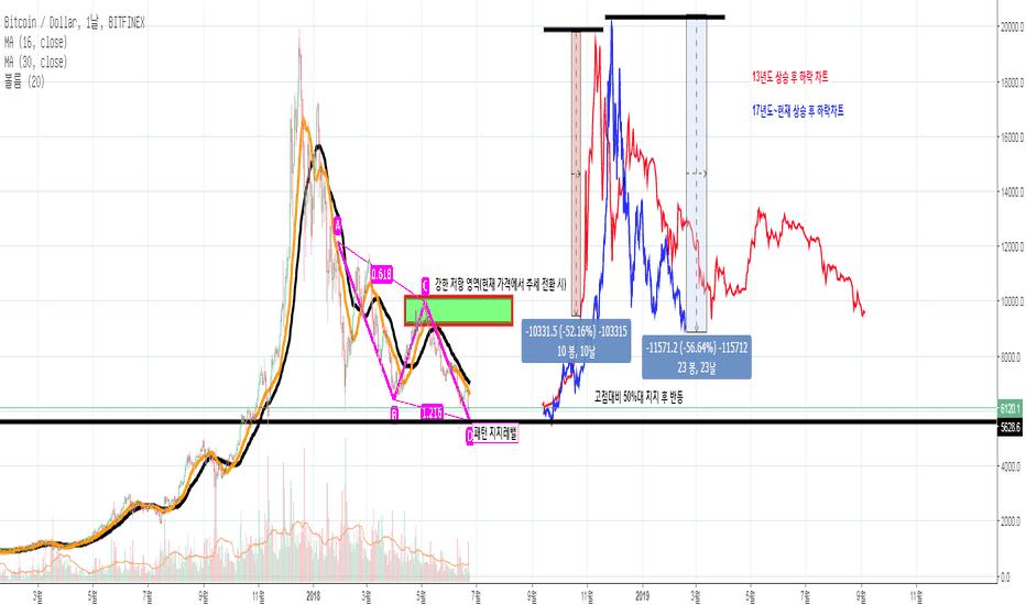 BTCUSD: BTC/USD 비트코인/달러 반등 지점 및 이 후 흐름 분석