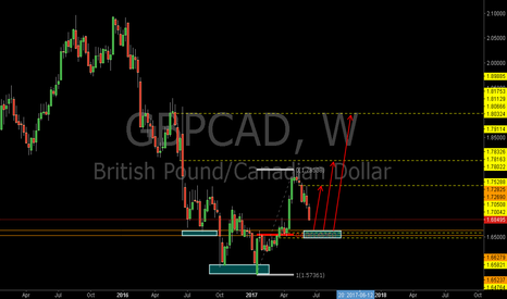 GBPCAD: GBPCAD: The 0.618RET and the Bullish Libra Pattern