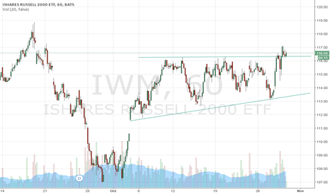 IWM: Russ 2k - IWM - Break out to gain legs?