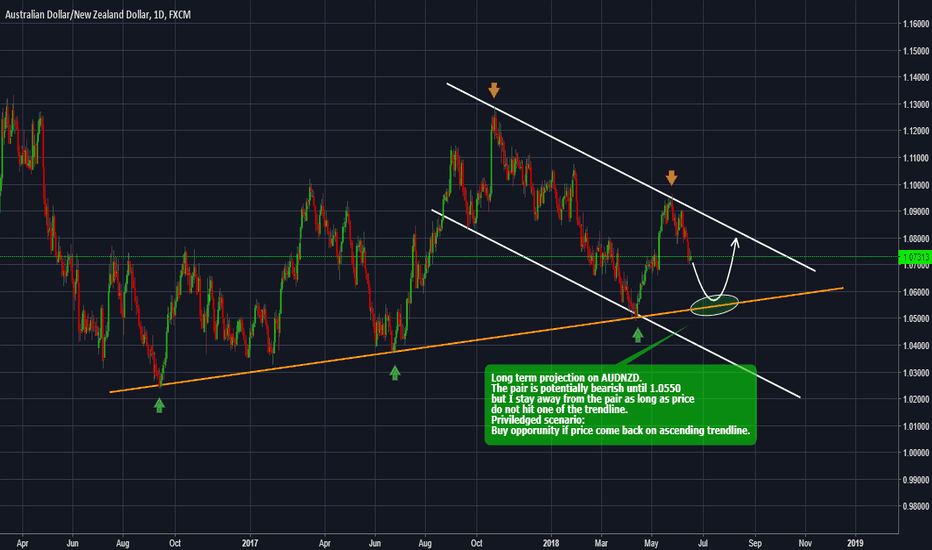 AUDNZD: AUDNZD - Forecast and technical setup for the next weeks