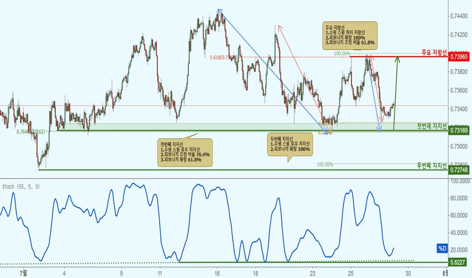 AUDCHF: AUDCHF 호주 달러/스위스 프랑-지지선 접근으로 상승!