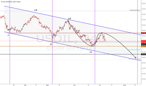 USOIL: oil target at 15 August is 37$