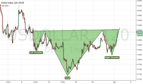 USDOLLAR: dollar index long