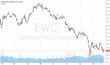 "EWC: I See a Blood Moon Market: Watch out $EWC Canada & ""Down Under"""