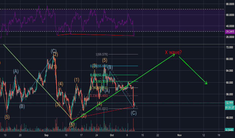 LTCUSD: LTC short term higher high