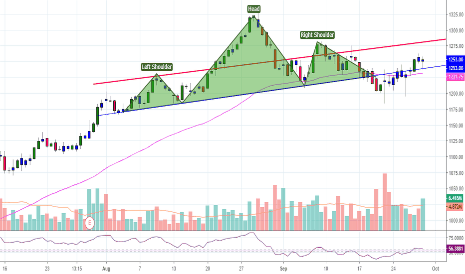 RELIANCE: RELIANCE BELOW 1280 can be shorted