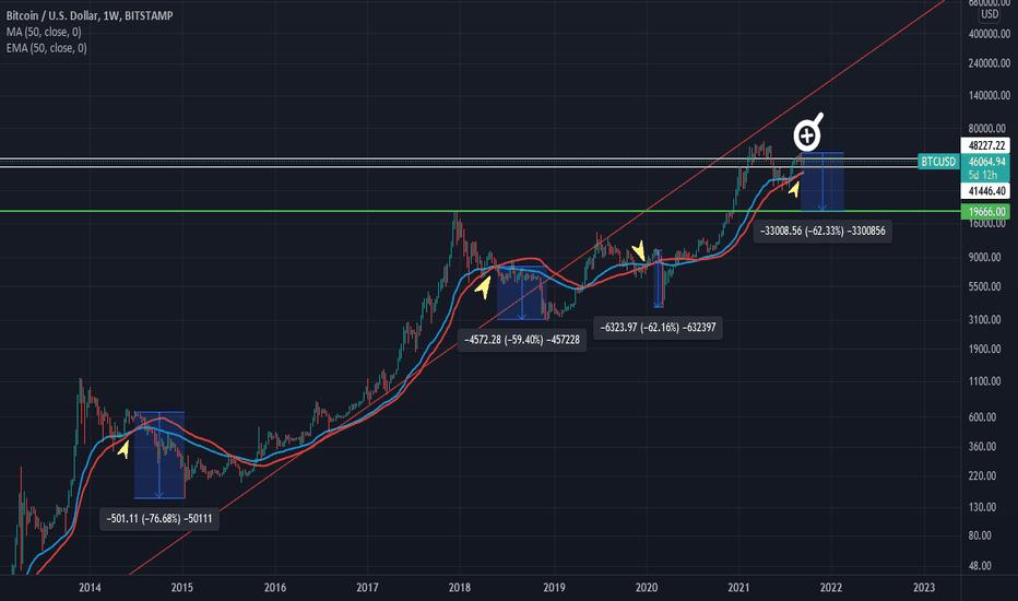 bitcoin tradeview prezzo)