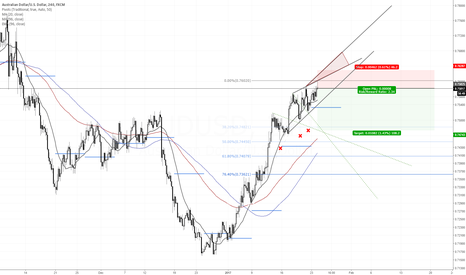 AUDUSD: Why I am still building short positions in AUDUSD