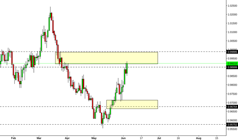 AUDCAD: AUDCAD Daily Chart
