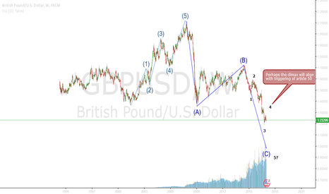 GBPUSD: Wave count weekly GBPUSD