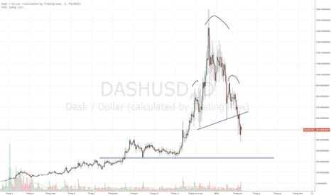 DASHUSD: DASUSD - Mô hình giảm tiếp