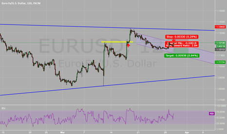 EURUSD: EUR/USD into a bearish channel
