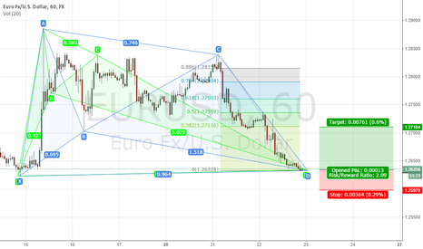 EURUSD: eurusd Bat pattern and Gartern Pattern to go long
