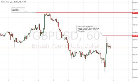 GBPUSD: GBPUSD Short-term Technical Outlook