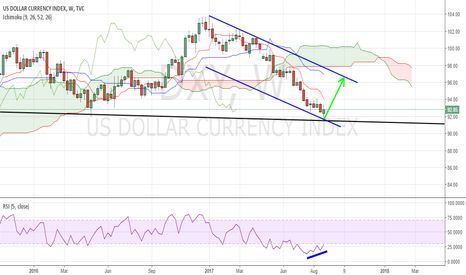 DXY: DXY: Looks like a reversal in play