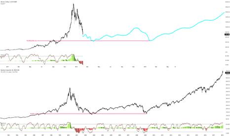BTCUSD: BTC and NASDAQ bubble comparison