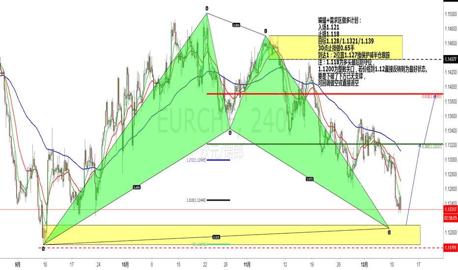 EURCHF: 蝙蝠+需求区做多计划: 入场1.121 止损1.118 目标1.128/1.1321/1.139 30点止损做0.65手