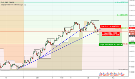 XAUUSD: GOLD Break TrendLine