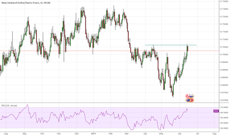 NZDCHF: NZDJPY SHORTY
