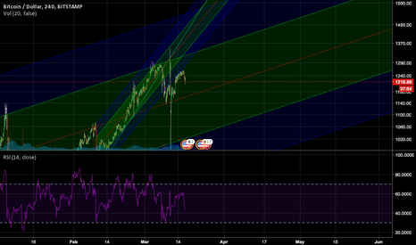 BTCUSD: Broke out of ascending channel, returning to the mean