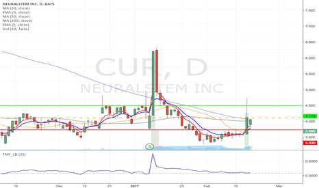 CUR: CUR - speculative potential rally from 3.74 to 4.17