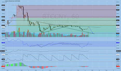 BTCCNY: BTCCNY: Looking for double bottom opportunity
