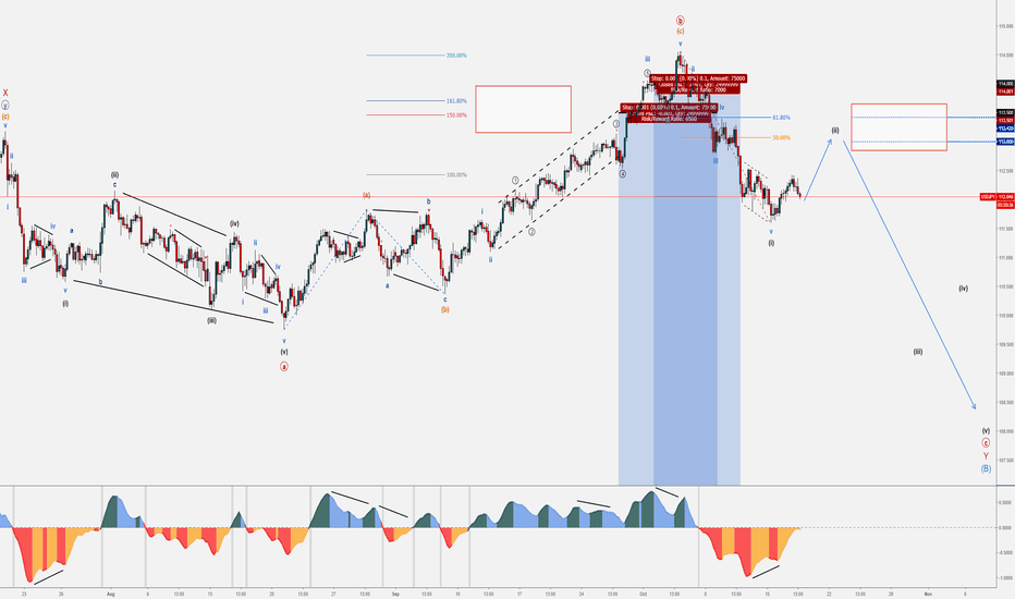 USDJPY: 7 - USDJPY - October Wave Counts & Set-ups