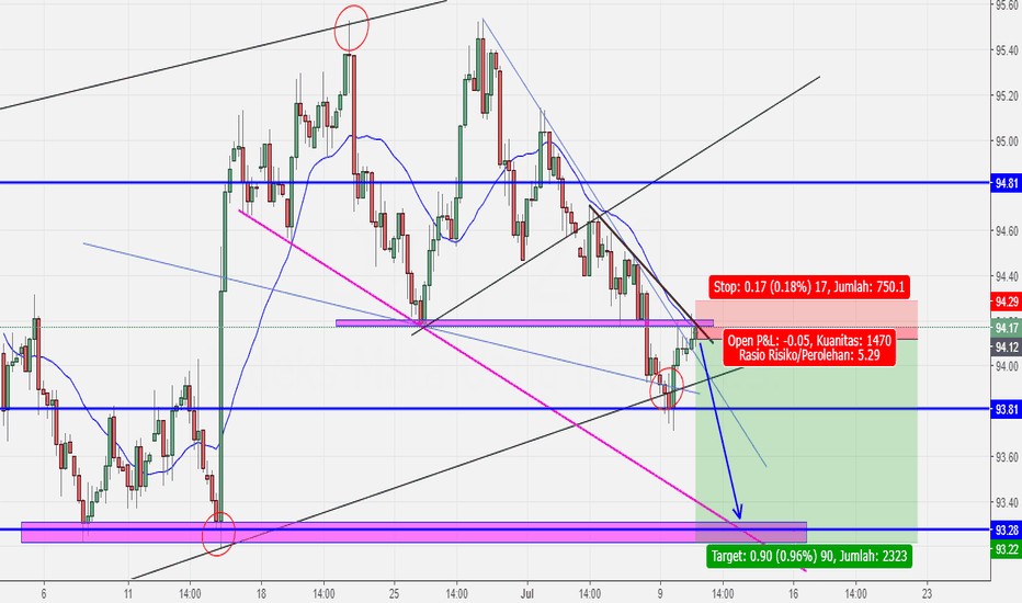 DXY: Dollar Index Will Drop soon?