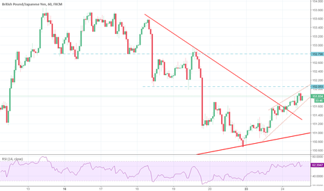 GBPJPY: GBPJPY long for now